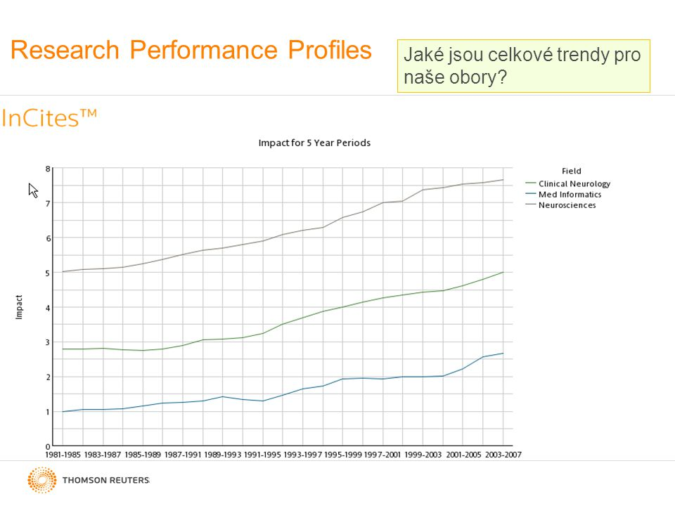 Research Performance Profiles