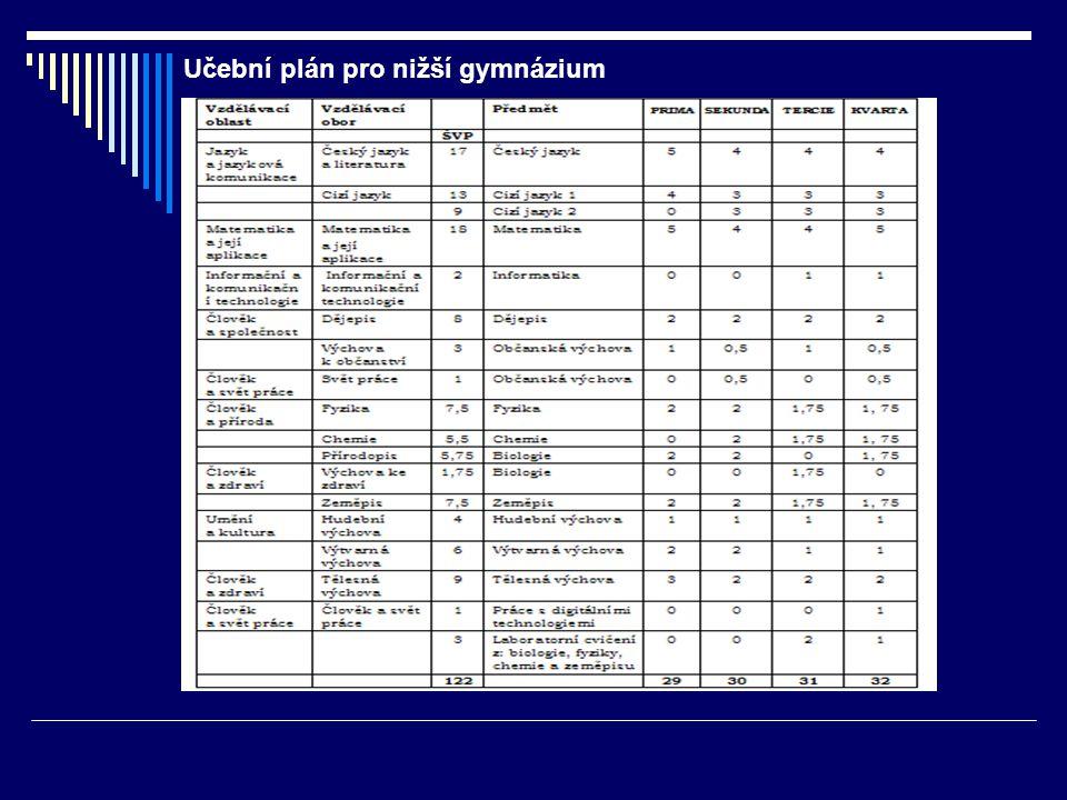 Učební plán pro nižší gymnázium