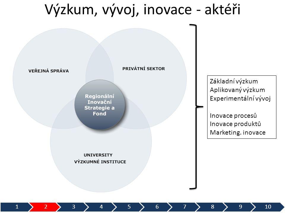 Výzkum, vývoj, inovace - aktéři