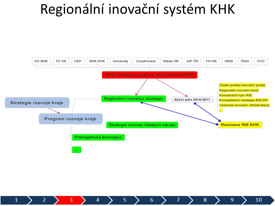Regionální inovační systém KHK