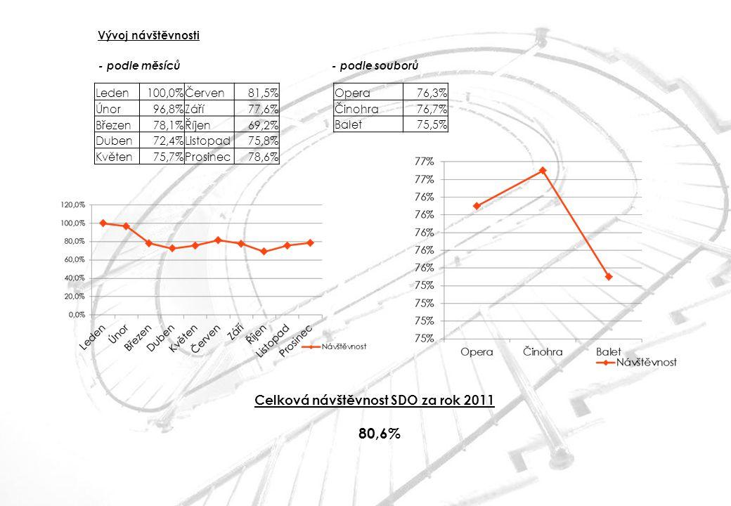 80,6% Celková návštěvnost SDO za rok 2011 Vývoj návštěvnosti