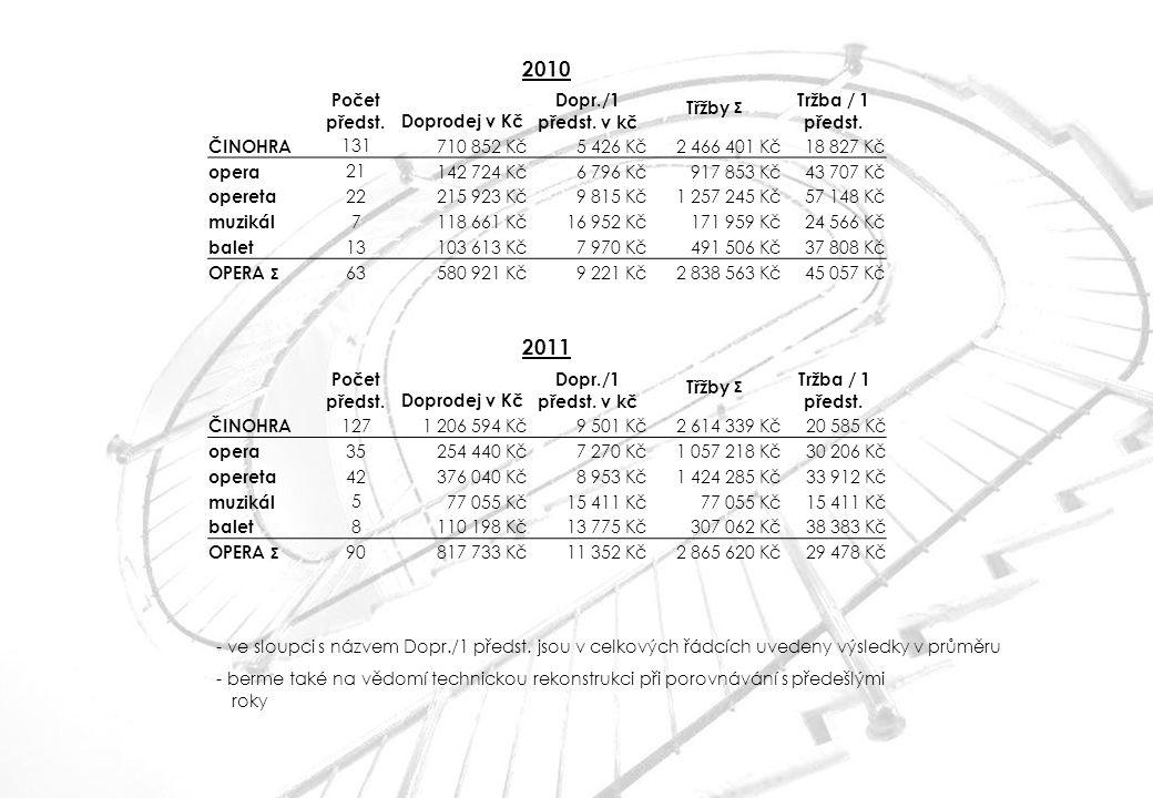 2010 2011 Počet předst. Doprodej v Kč Dopr./1 předst. v kč Třžby Σ