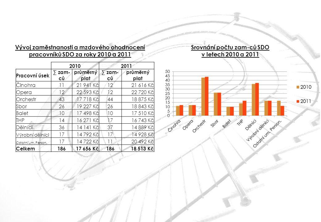Srovnání počtu zam-ců SDO