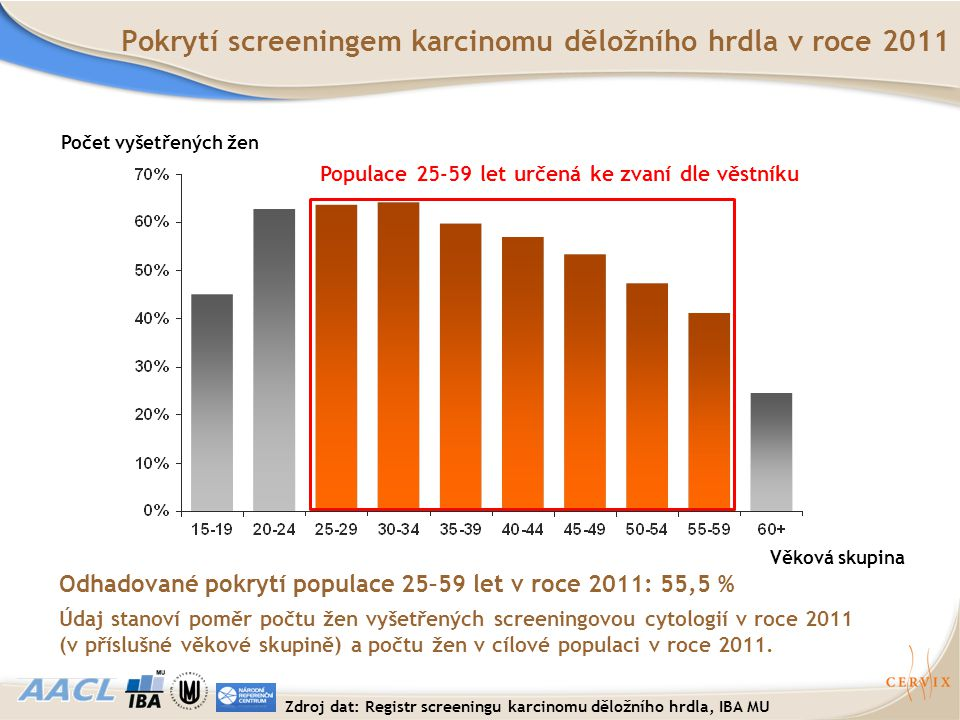 Zdroj dat: Registr screeningu karcinomu děložního hrdla, IBA MU