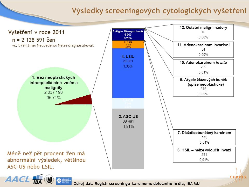 Výsledky screeningových cytologických vyšetření