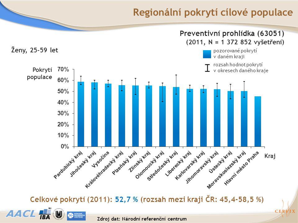 Regionální pokrytí cílové populace
