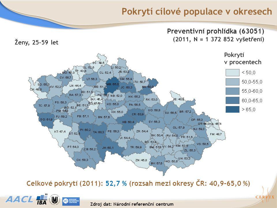 Pokrytí cílové populace v okresech
