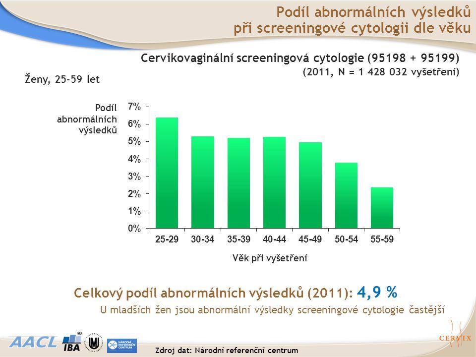 Podíl abnormálních výsledků při screeningové cytologii dle věku