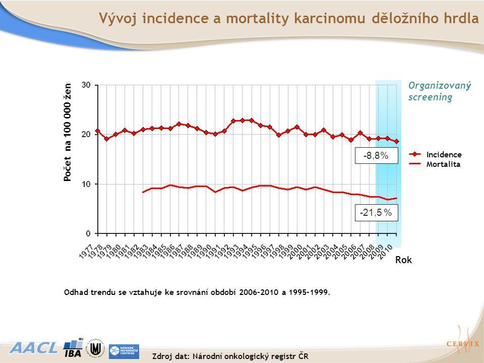 Vývoj incidence a mortality karcinomu děložního hrdla