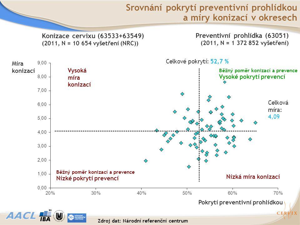 Srovnání pokrytí preventivní prohlídkou a míry konizací v okresech