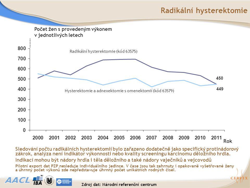 Radikální hysterektomie