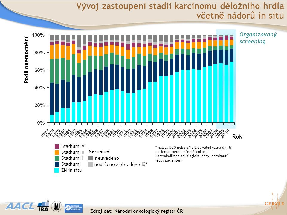 Zdroj dat: Národní onkologický registr ČR