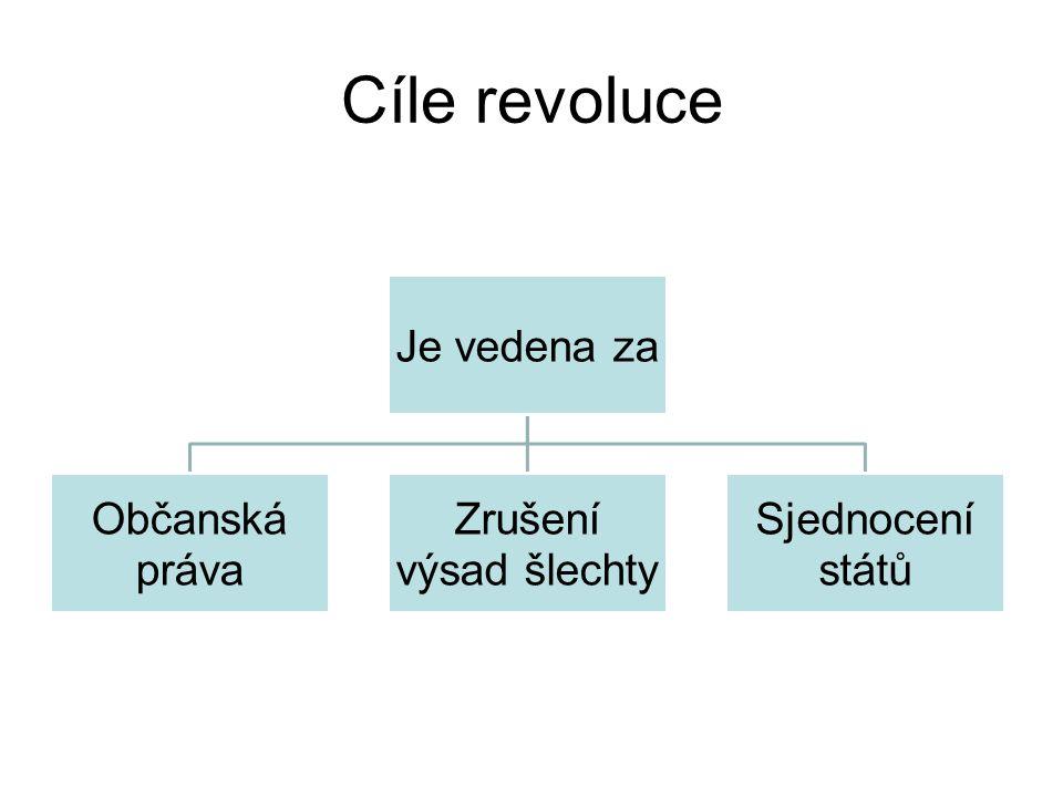 Cíle revoluce Je vedena za Občanská práva Zrušení výsad šlechty