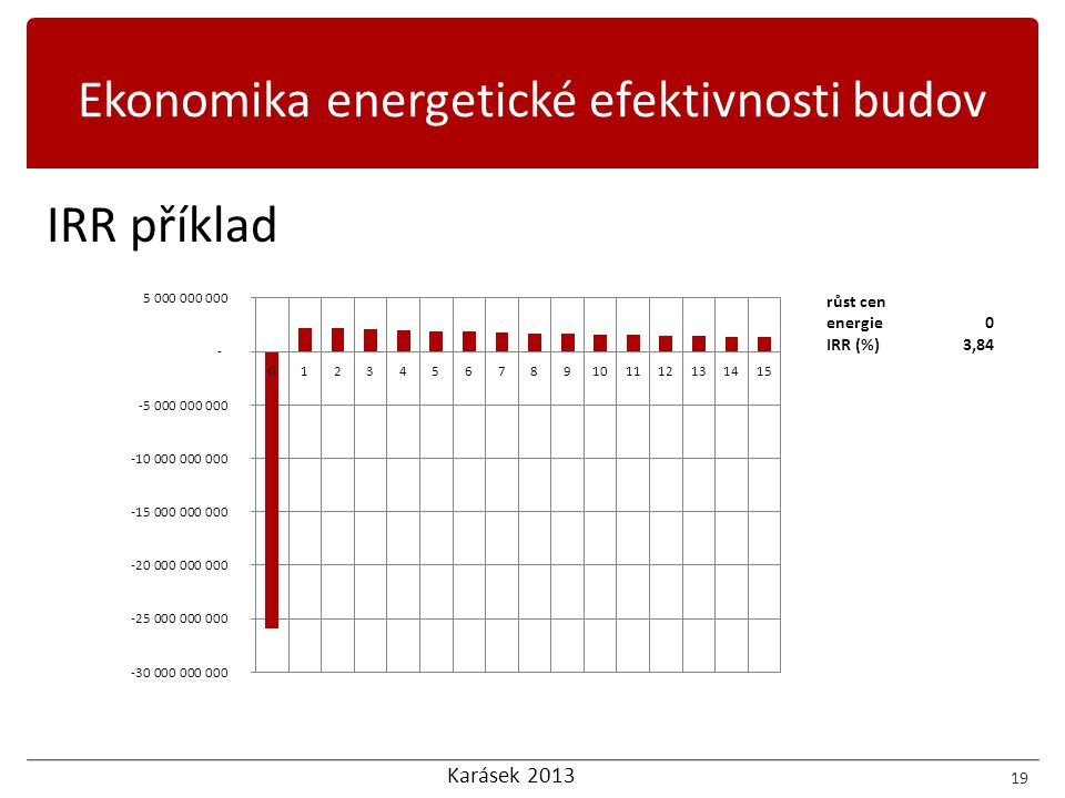 Ekonomika energetické efektivnosti budov