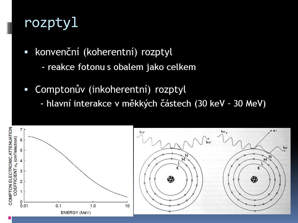 rozptyl konvenční (koherentní) rozptyl