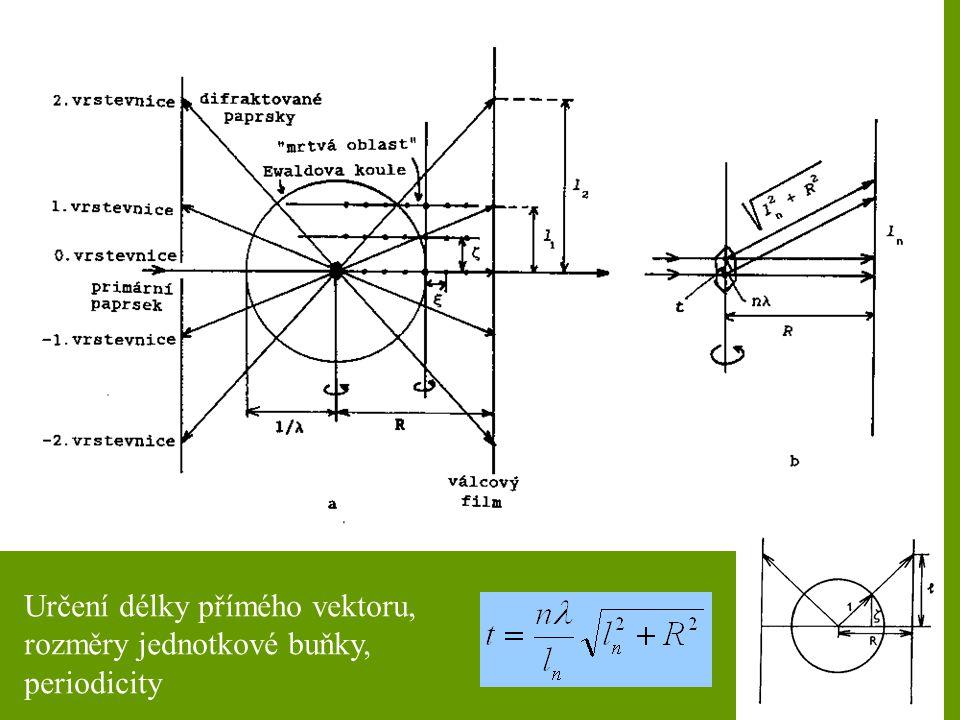 Určení délky přímého vektoru, rozměry jednotkové buňky, periodicity