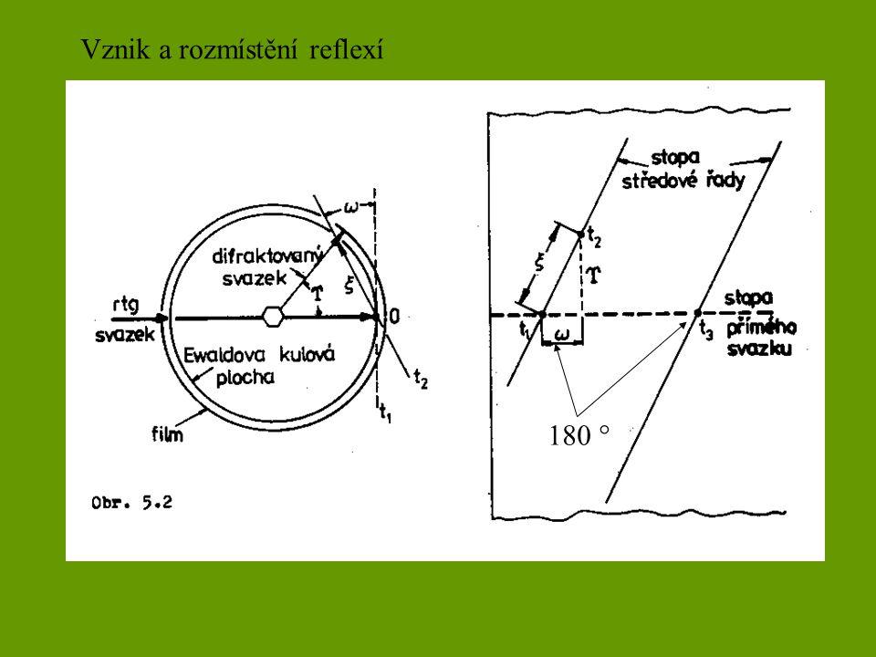 Vznik a rozmístění reflexí