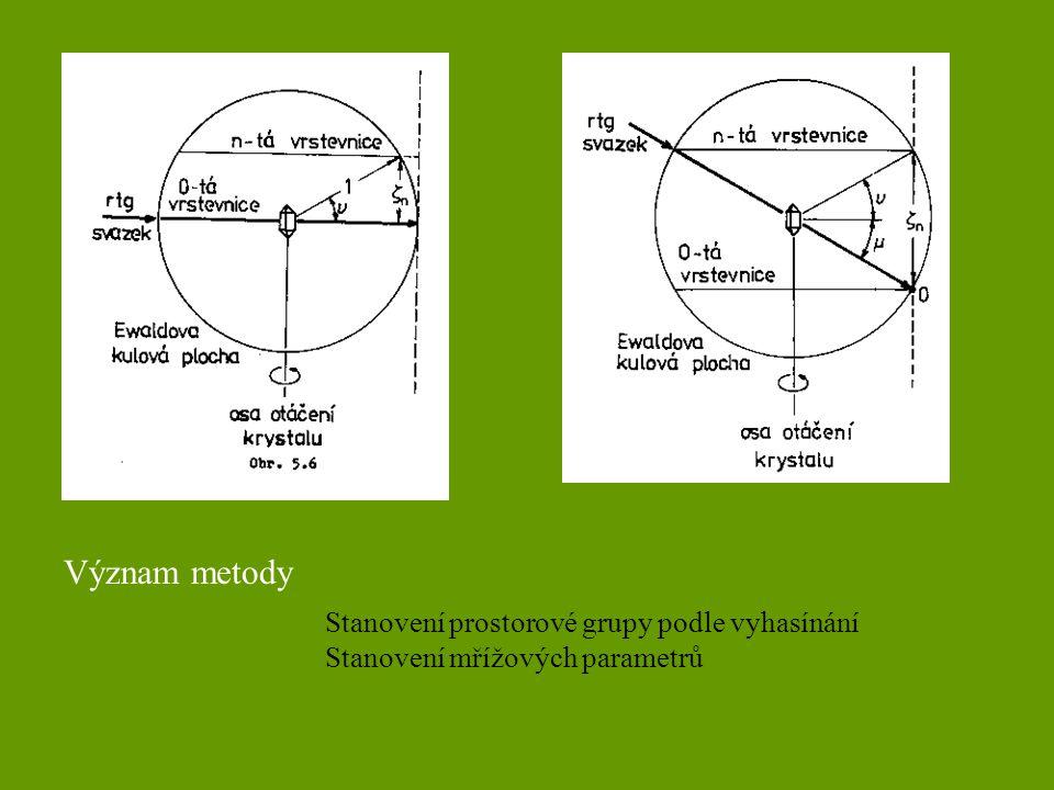 Význam metody Stanovení prostorové grupy podle vyhasínání