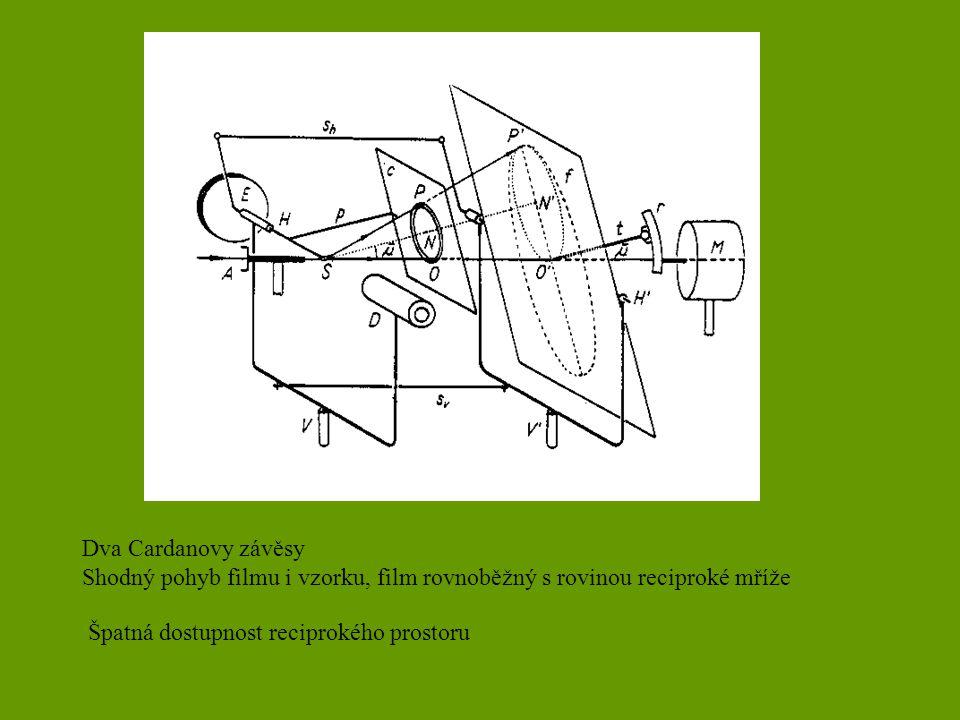 Dva Cardanovy závěsy Shodný pohyb filmu i vzorku, film rovnoběžný s rovinou reciproké mříže.