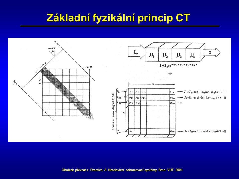 Základní fyzikální princip CT