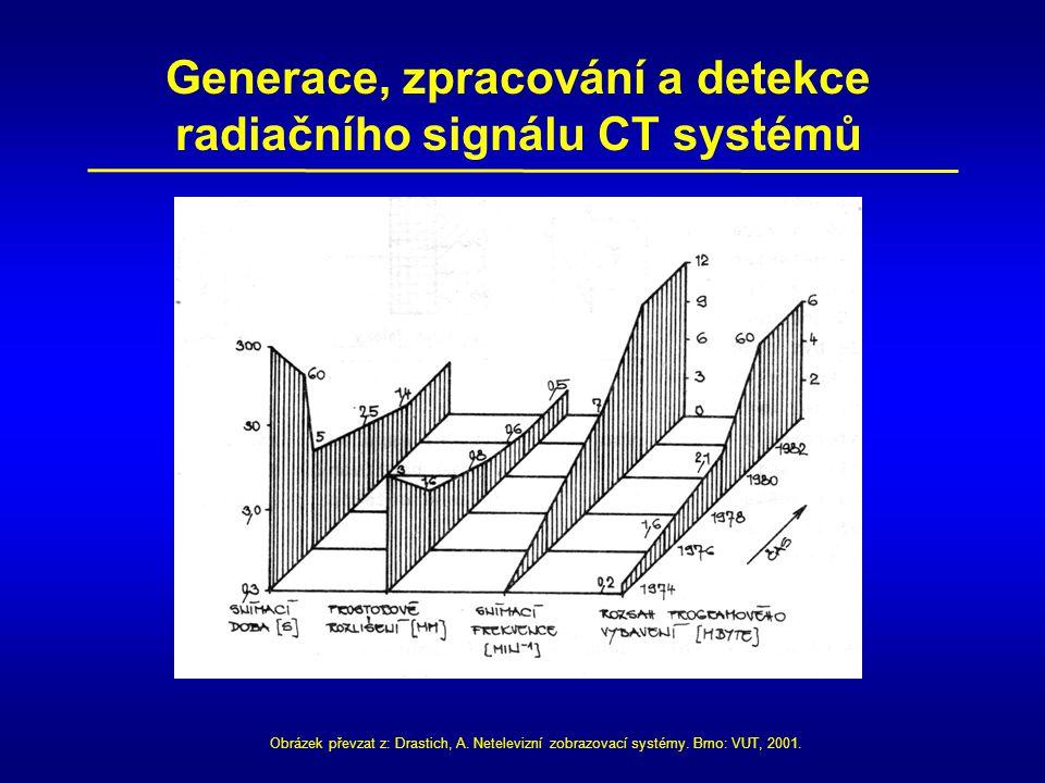 Generace, zpracování a detekce radiačního signálu CT systémů