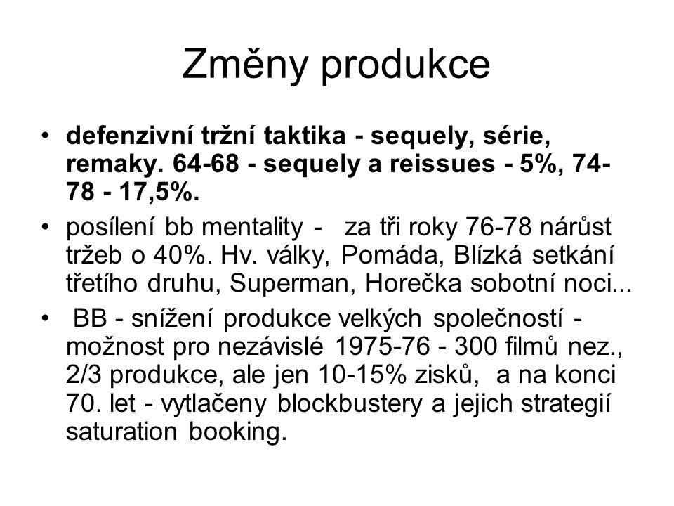 Změny produkce defenzivní tržní taktika - sequely, série, remaky. 64-68 - sequely a reissues - 5%, 74-78 - 17,5%.