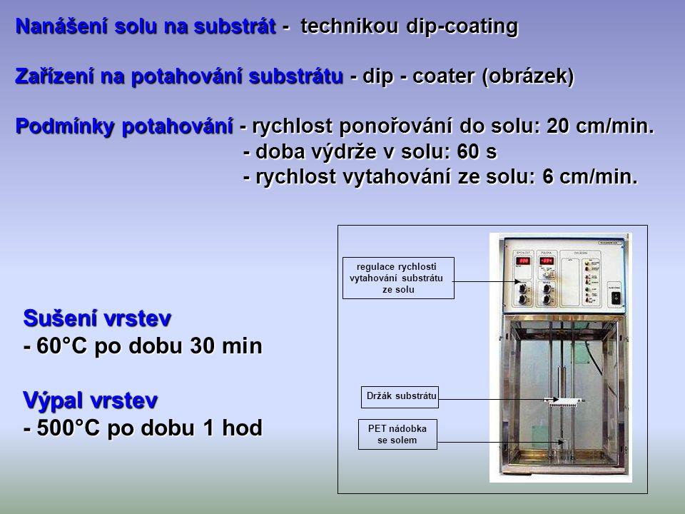 Sušení vrstev - 60°C po dobu 30 min Výpal vrstev - 500°C po dobu 1 hod