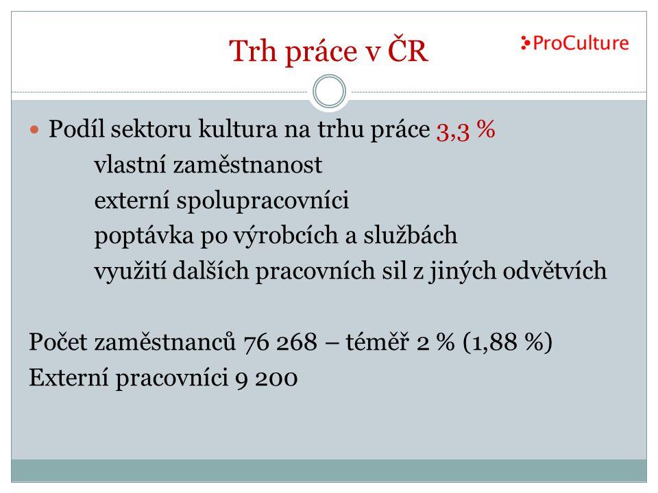 Trh práce v ČR Podíl sektoru kultura na trhu práce 3,3 %