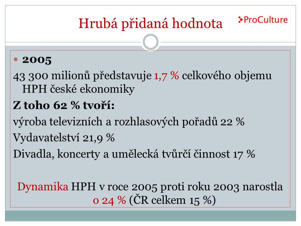 Hrubá přidaná hodnota 2005. 43 300 milionů představuje 1,7 % celkového objemu HPH české ekonomiky.