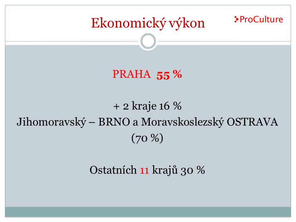 Ekonomický výkon PRAHA 55 % + 2 kraje 16 % Jihomoravský – BRNO a Moravskoslezský OSTRAVA (70 %) Ostatních 11 krajů 30 %
