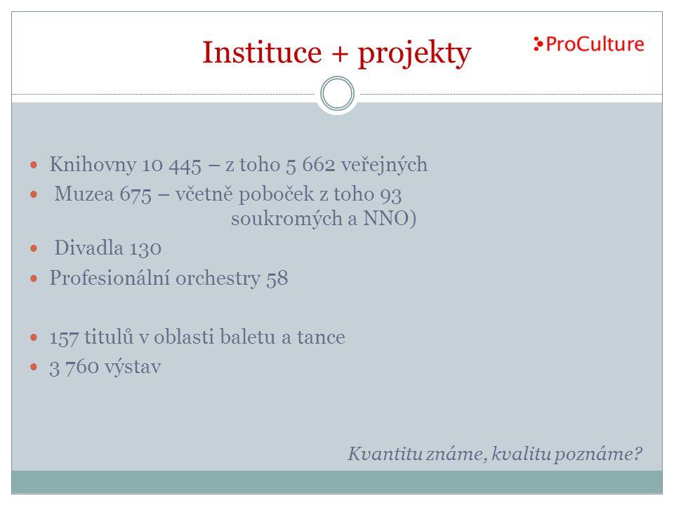 Instituce + projekty Knihovny 10 445 – z toho 5 662 veřejných