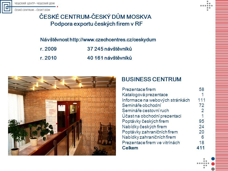 ČESKÉ CENTRUM-ČESKÝ DŮM MOSKVA Podpora exportu českých firem v RF