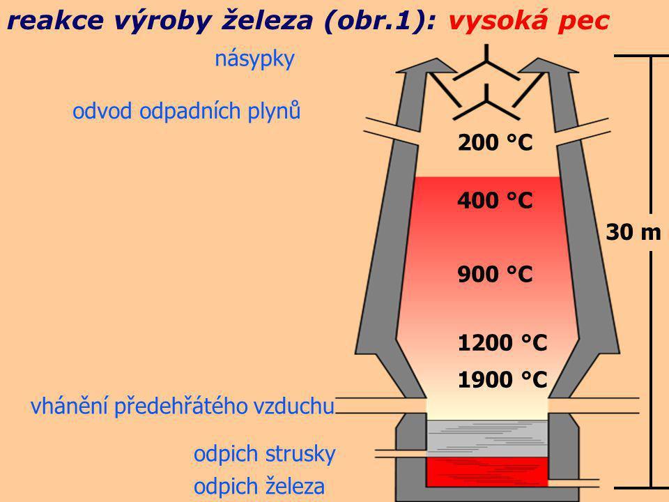 reakce výroby železa (obr.1): vysoká pec