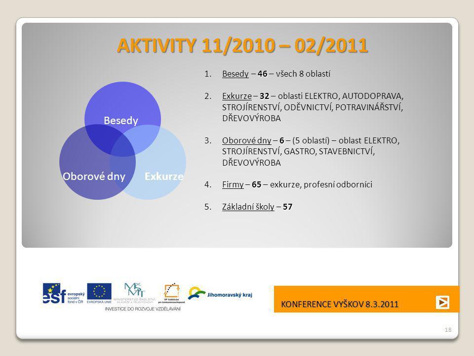 AKTIVITY 11/2010 – 02/2011 Besedy Oborové dny Exkurze