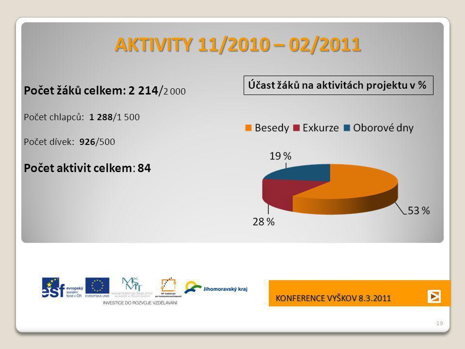 AKTIVITY 11/2010 – 02/2011 Počet žáků celkem: 2 214/2 000