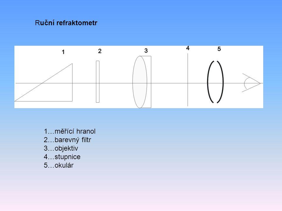 Ruční refraktometr 1…měřící hranol 2…barevný filtr 3…objektiv 4…stupnice 5…okulár