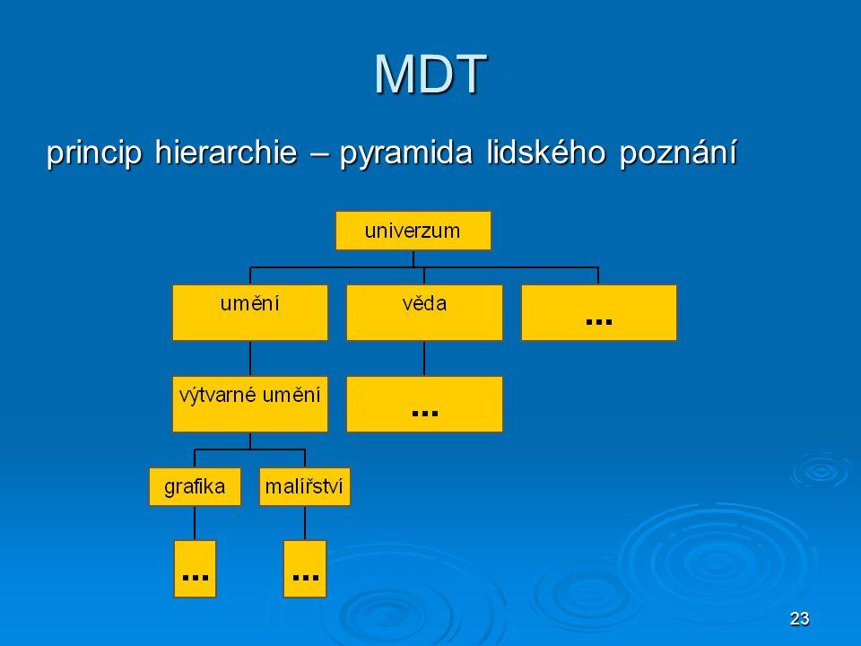 MDT princip hierarchie – pyramida lidského poznání