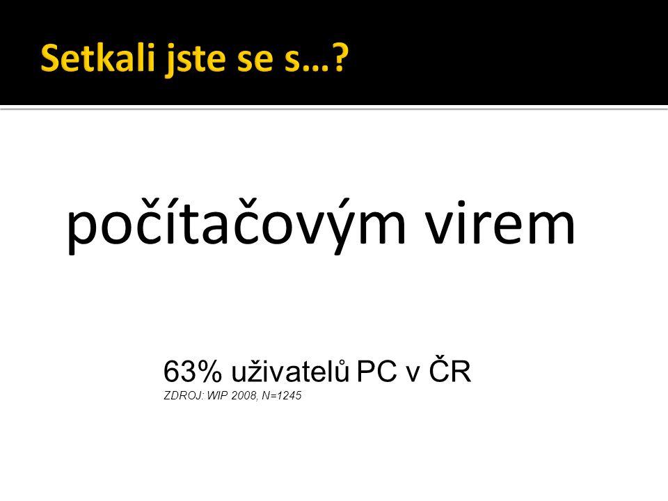 počítačovým virem Setkali jste se s… 63% uživatelů PC v ČR