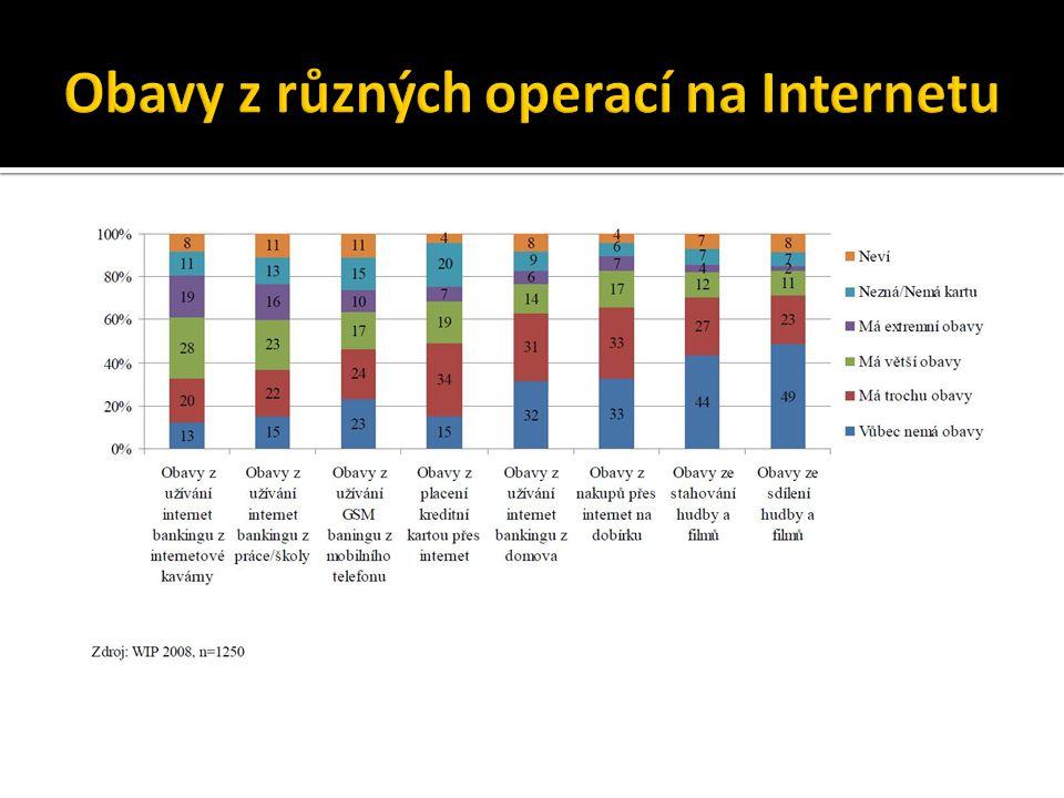 Obavy z různých operací na Internetu