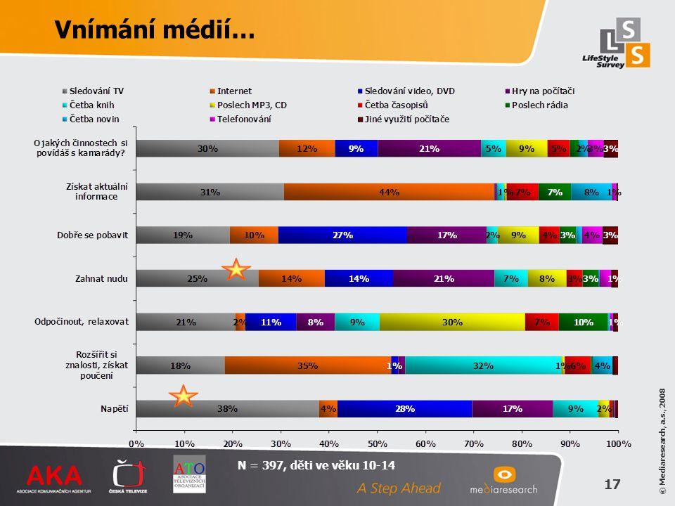 Vnímání médií… N = 397, děti ve věku 10-14
