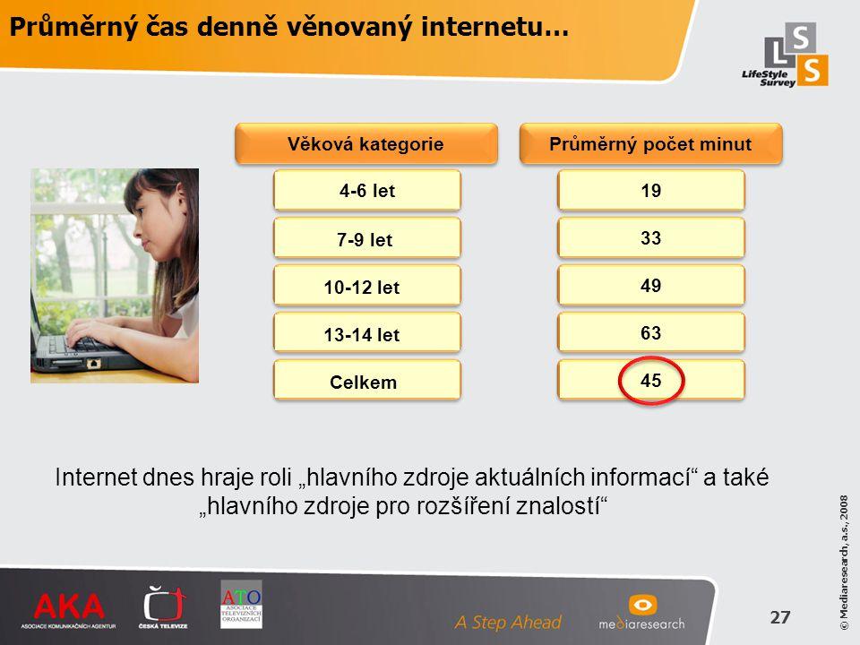 Průměrný čas denně věnovaný internetu…