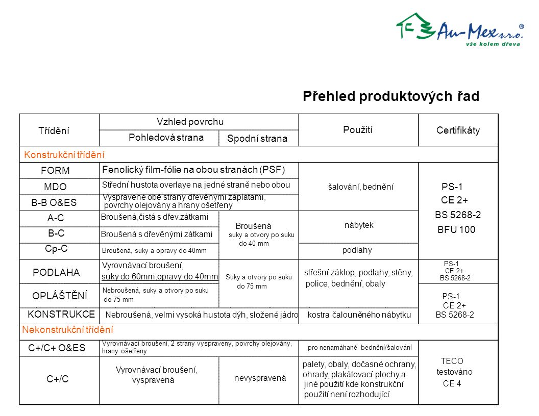 Přehled produktových řad