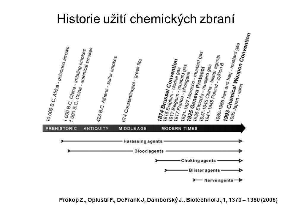 Historie užití chemických zbraní