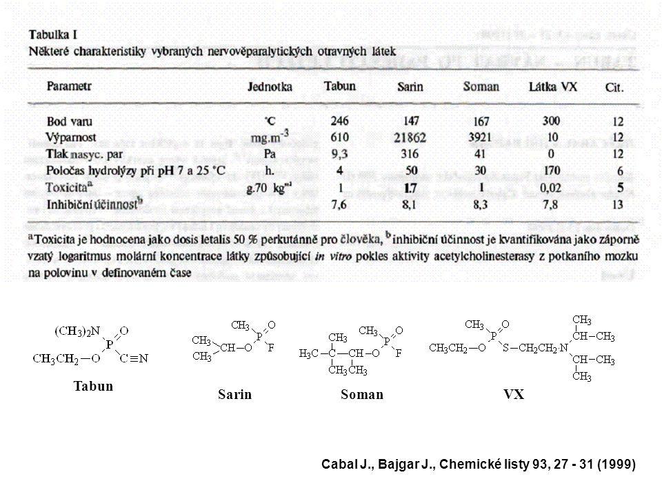 Tabun Sarin Soman VX Cabal J., Bajgar J., Chemické listy 93, 27 - 31 (1999)