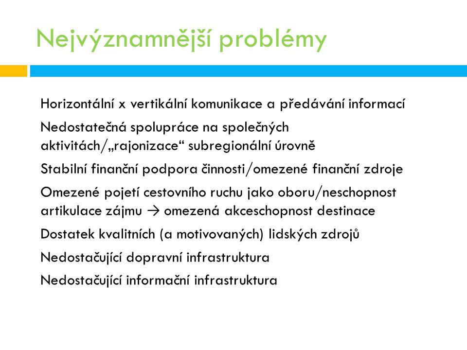 Nejvýznamnější problémy