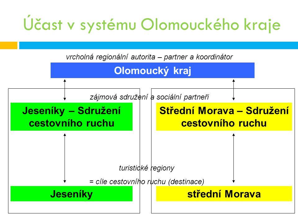 Účast v systému Olomouckého kraje