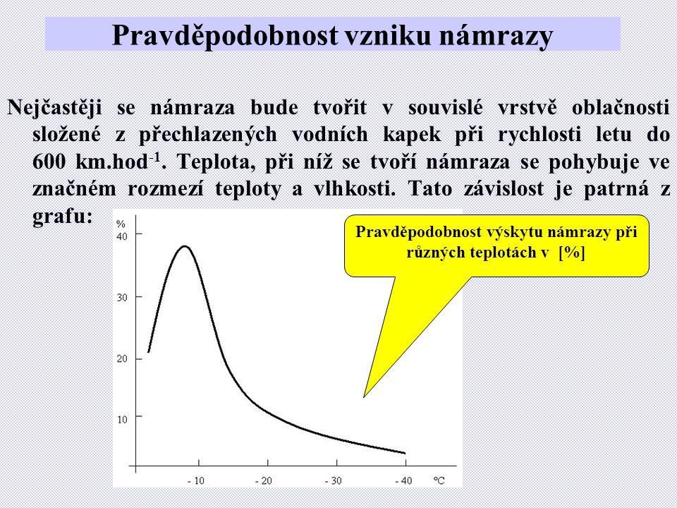 Pravděpodobnost vzniku námrazy