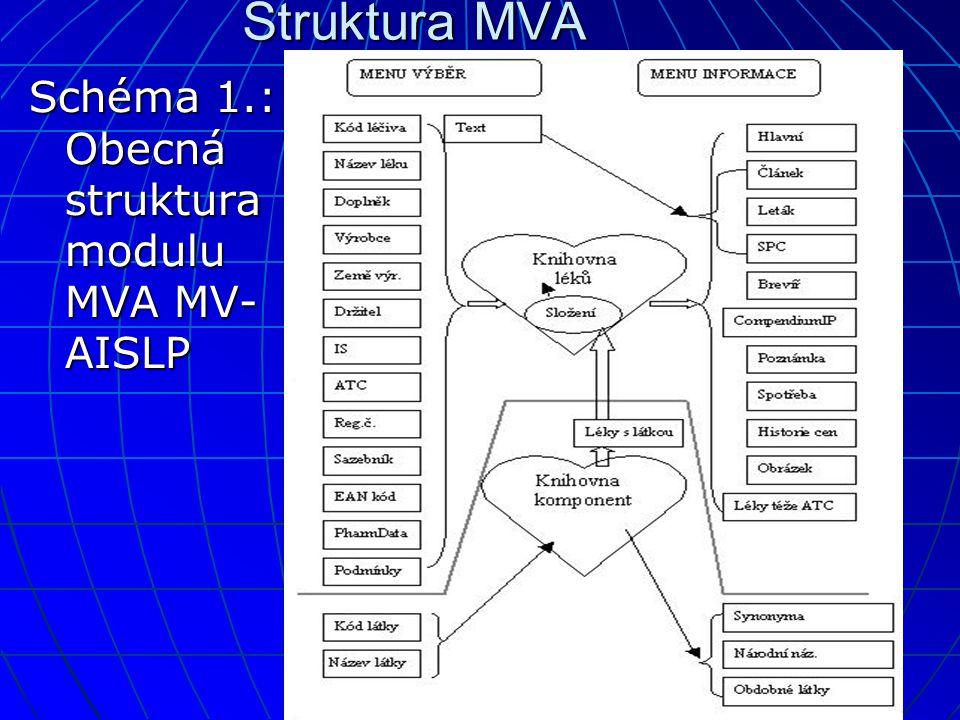 Struktura MVA Schéma 1.: Obecná struktura modulu MVA MV-AISLP