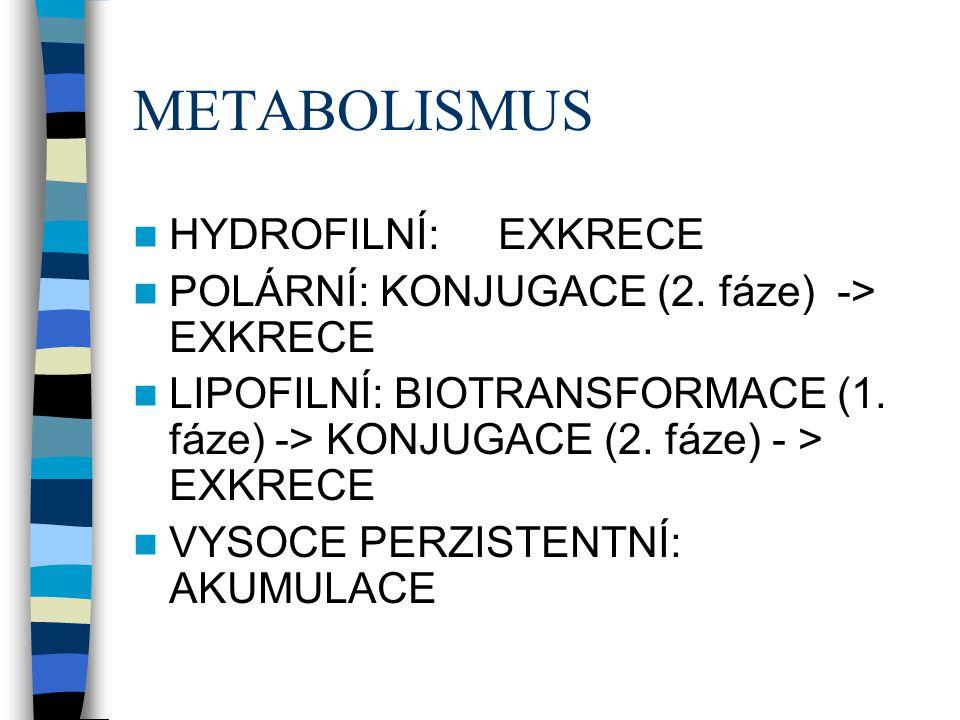 METABOLISMUS HYDROFILNÍ: EXKRECE