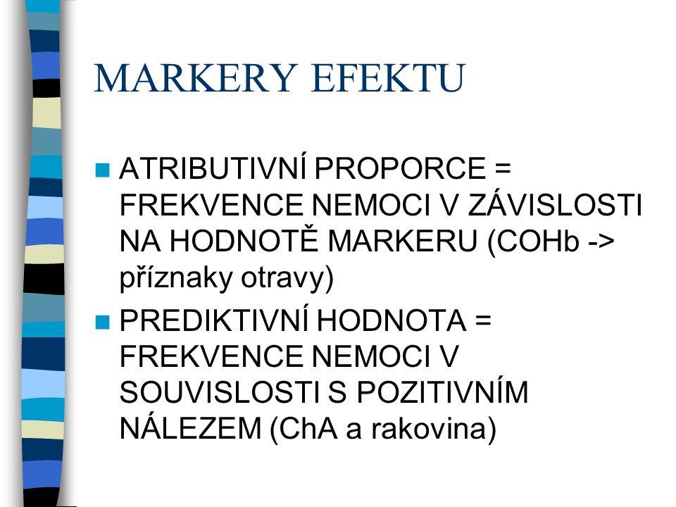 MARKERY EFEKTU ATRIBUTIVNÍ PROPORCE = FREKVENCE NEMOCI V ZÁVISLOSTI NA HODNOTĚ MARKERU (COHb -> příznaky otravy)